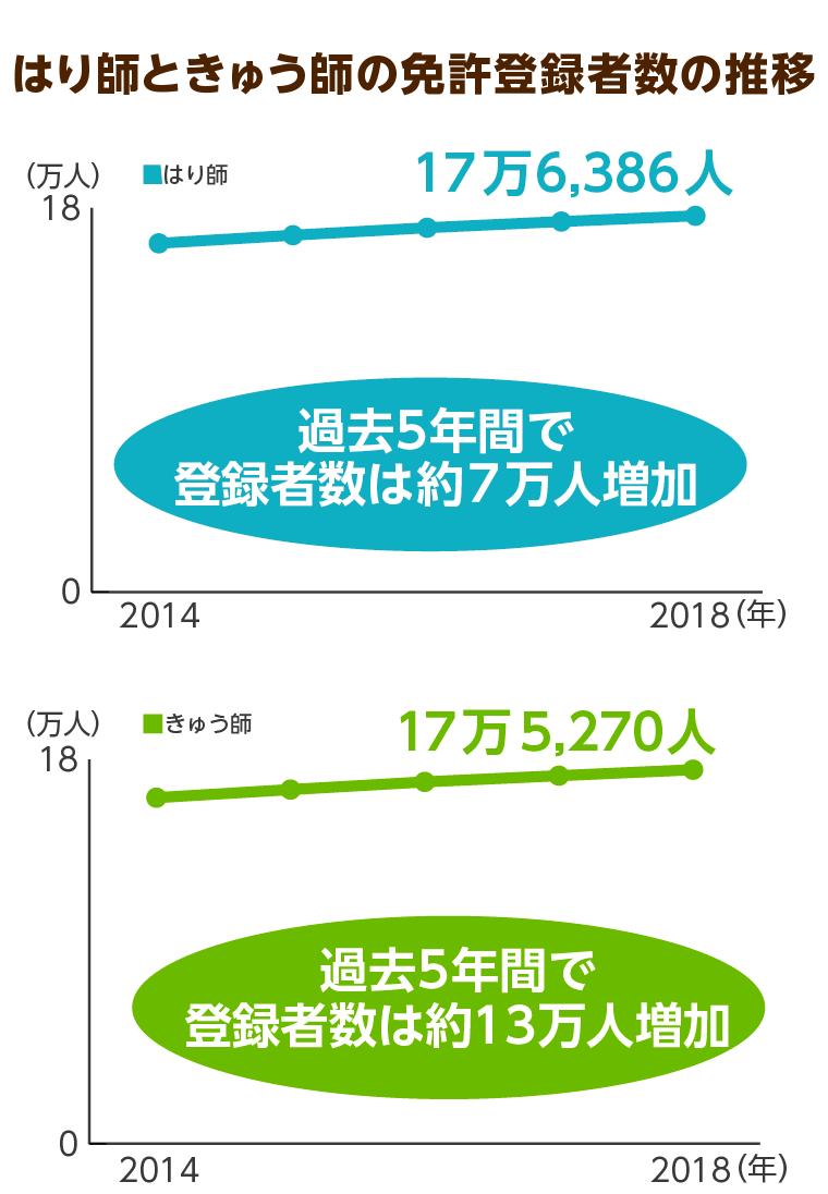 はり師ときゅう師の免許登録者数の推移