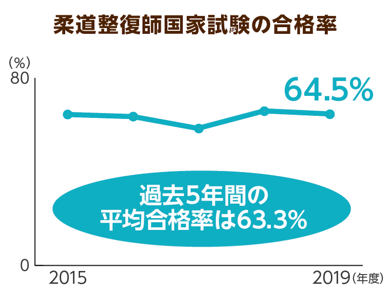 柔道整復師国家試験の合格率