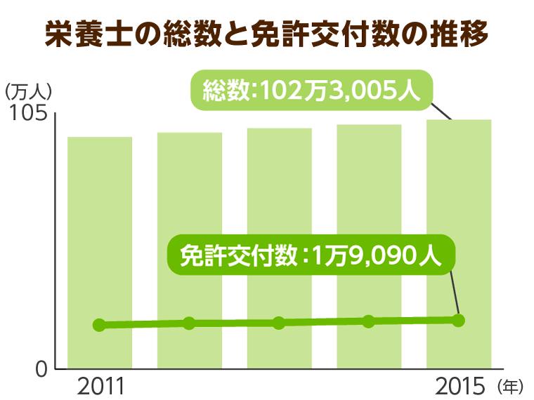 栄養士の総数と免許交付数の推移
