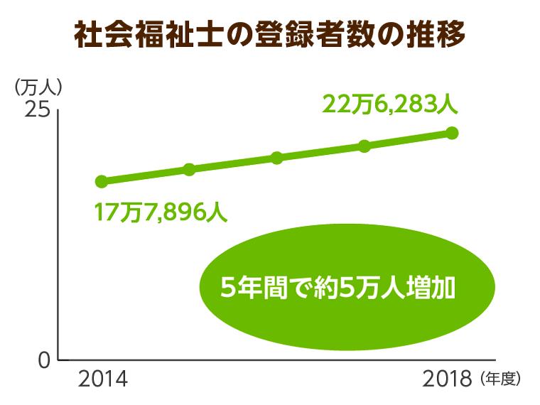 社会福祉士の登録者数の推移