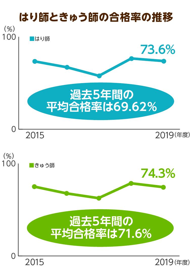 はり師ときゅう師の国家試験合格率の推移