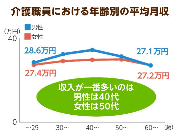 介護職員の年齢別、男女別の平均給与