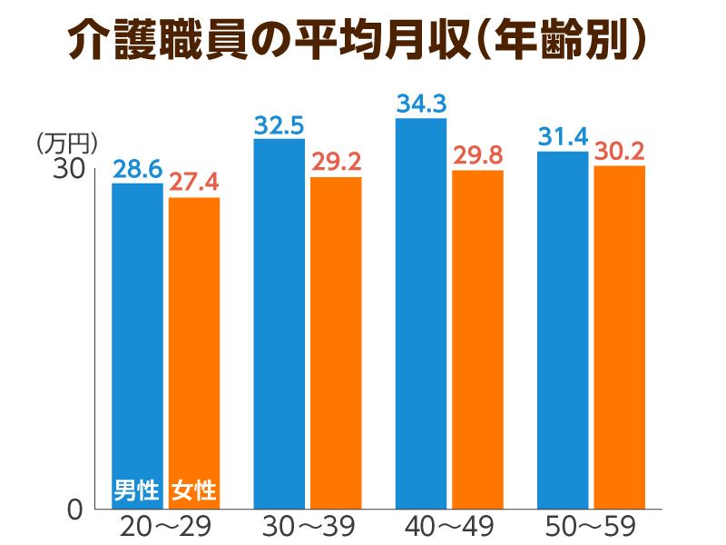 年齢別、男女別の平均給与