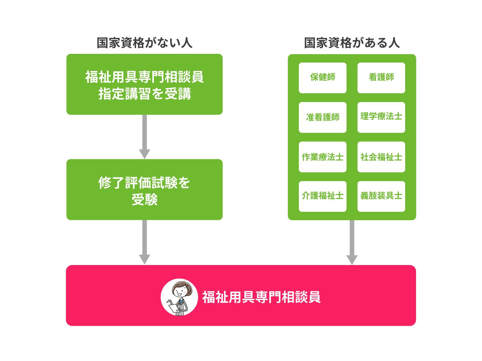 福祉用具専門相談員になるためのルート図
