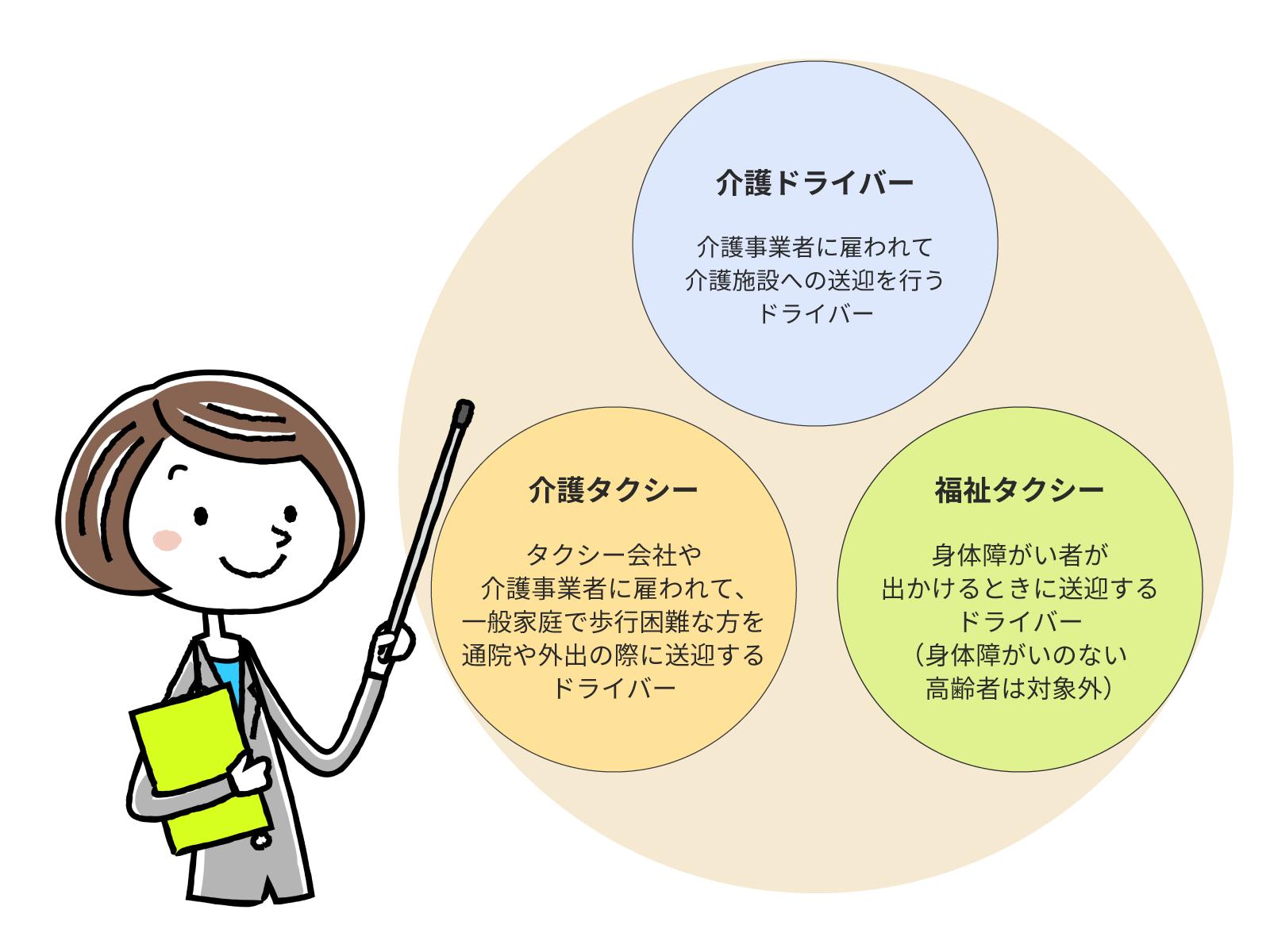 介護ドライバー、介護タクシー、福祉タクシーの違いについての図版