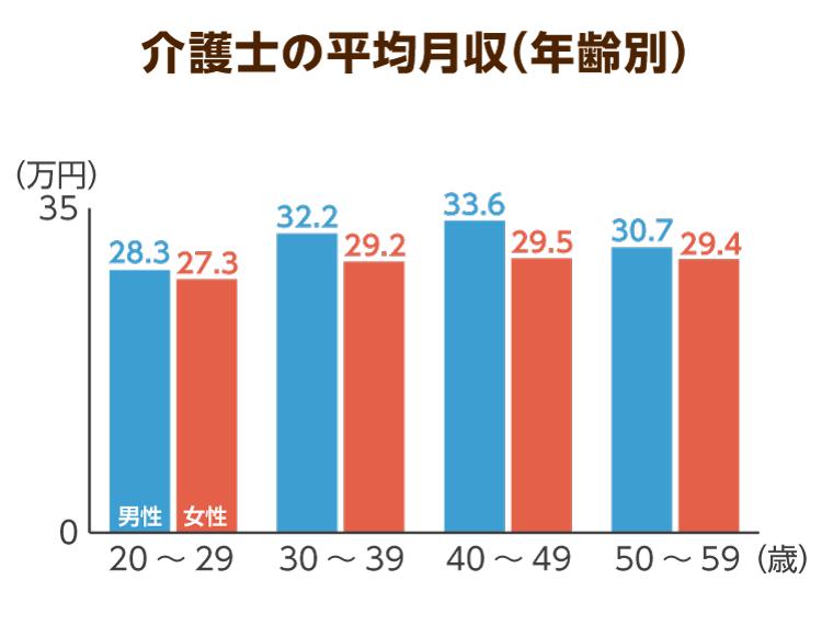 介護職員の年齢、男女ごとのグラフ