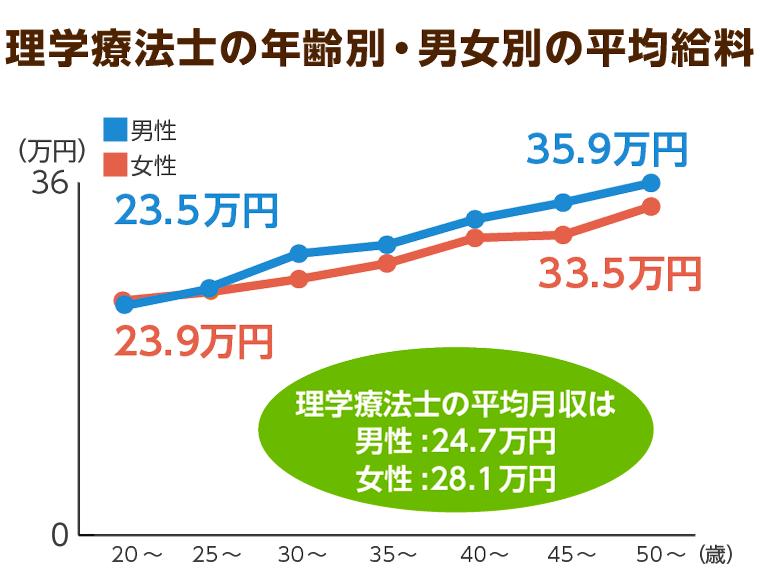 理学療法士の年齢別、男女別の平均給与