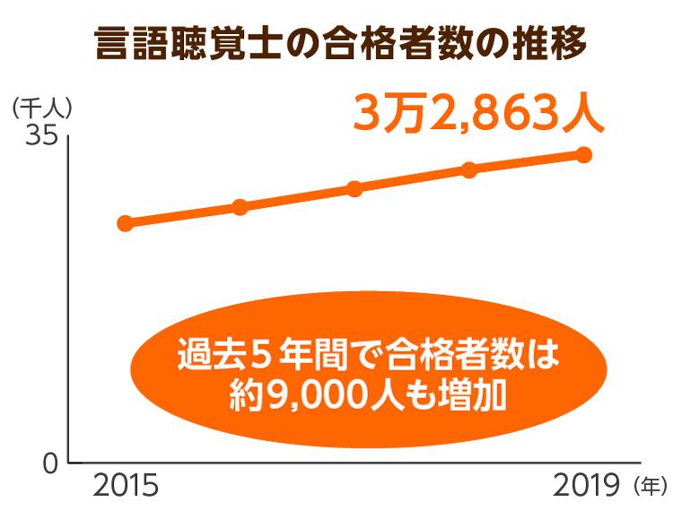 言語聴覚士の合格者数の推移