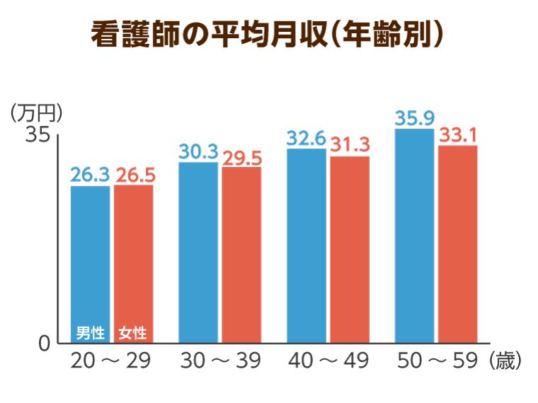 看護師の年齢別、男女別平均給料