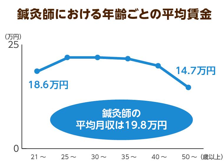 鍼灸師の年齢ごとの平均月収