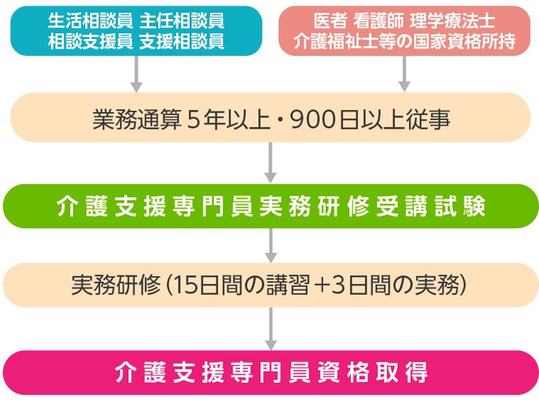 ケマアネジャー資格を取得するためのルート図