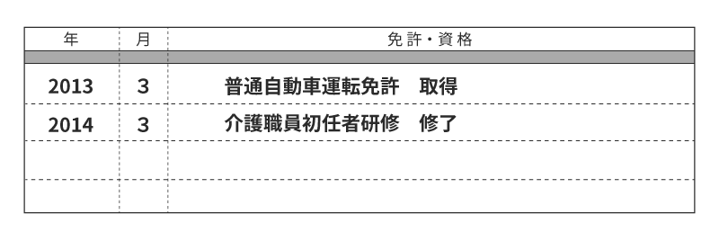 履歴書に、免許・資格が書かれた図版について