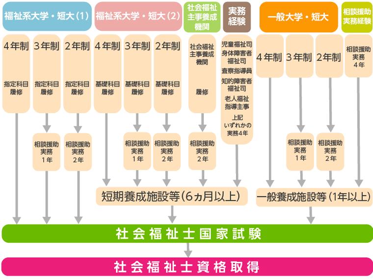 社会福祉士資格取得の各ルート図