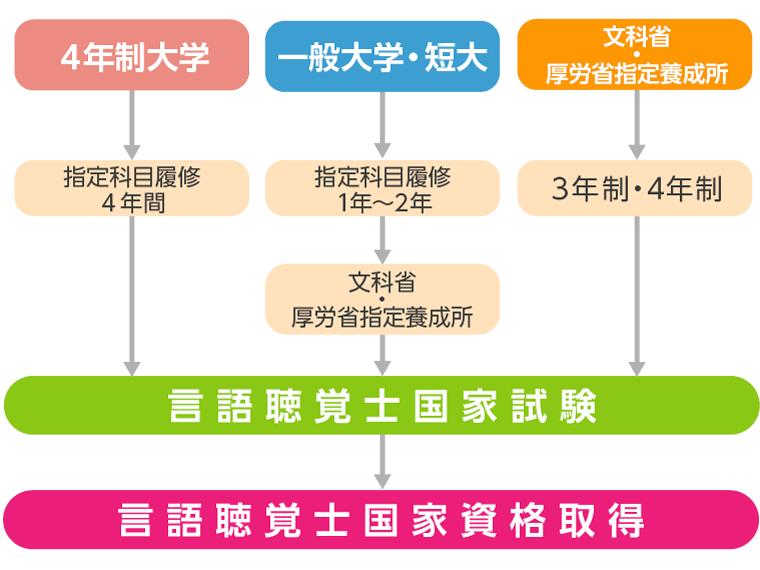 言語聴覚士の資格取得までのルート図