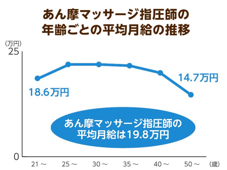 あん摩マッサージ指圧師の年齢ごとの平均月給