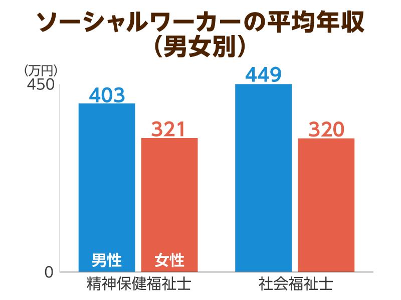 年齢別、男女別の平均給与2